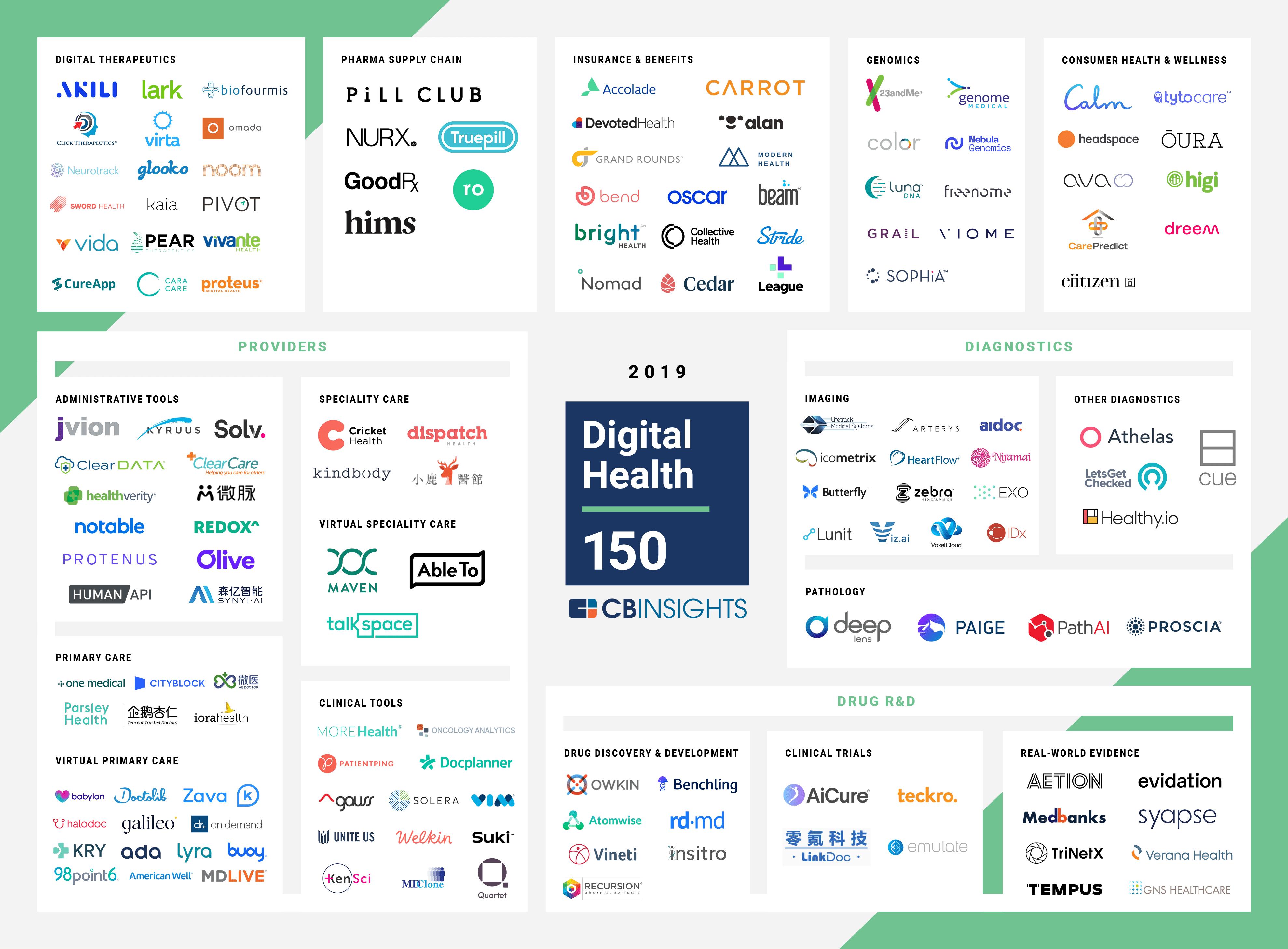 CB Insights Unveils 'Digital Health 150' List of Startups Transforming Healthcare