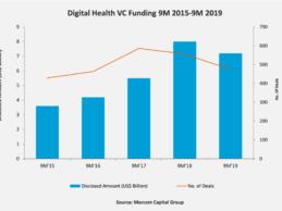Top Global Digital Health/Health IT VC Funding Categories in Q3 2019