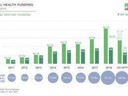Q3 2019 Digital Health Funding Levels Off At $1.3B, Rock Health Reports