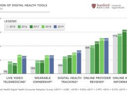 Rock Health: 3 Central Themes Driving Digital Health Consumer Adoption