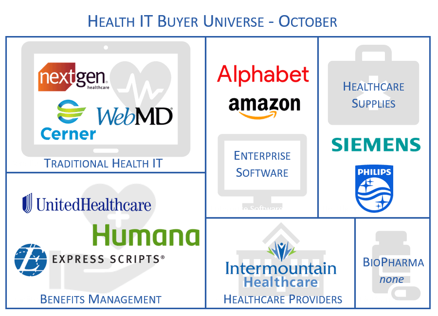 Research: October Health IT M&A Activity, Public Company Performance