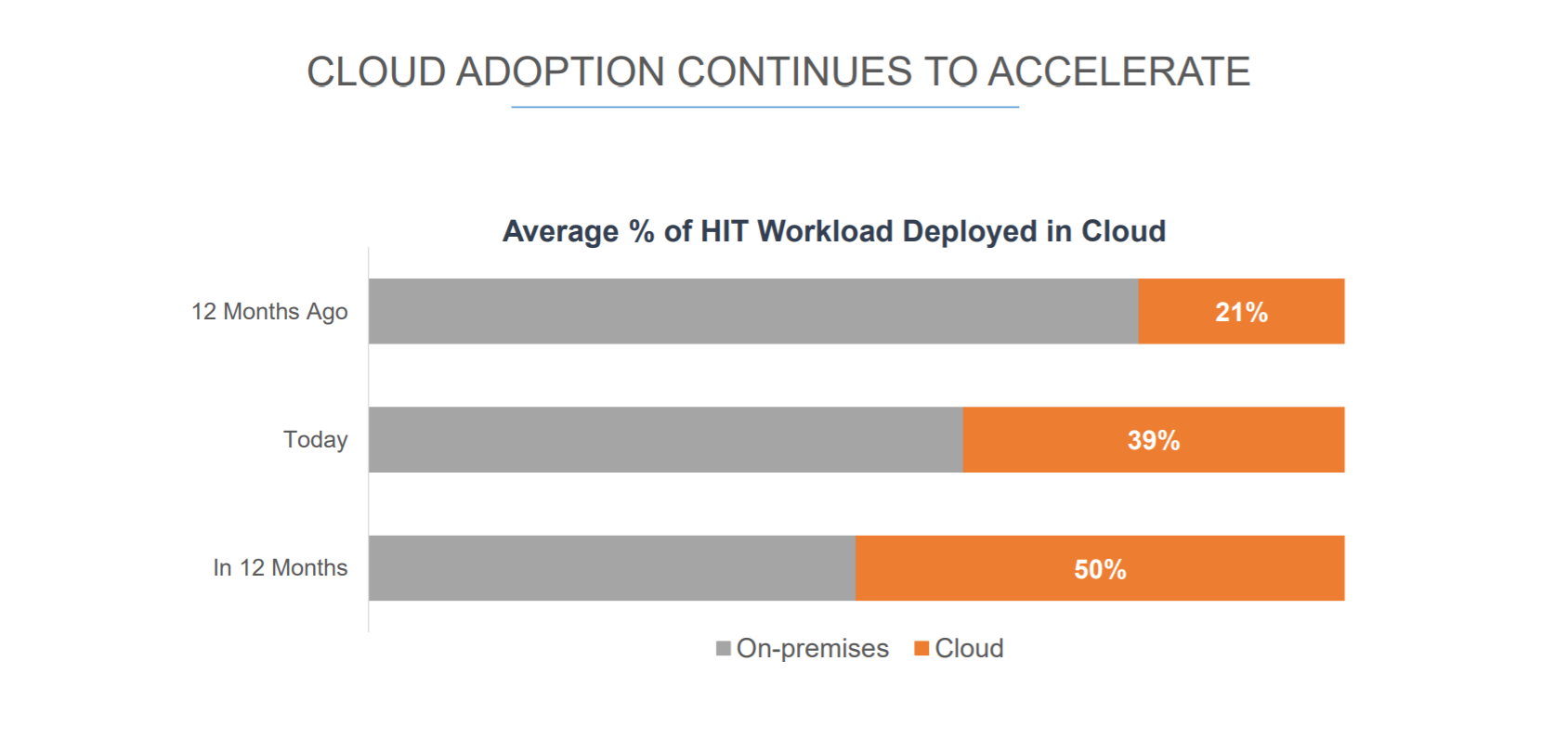 Despite Deployment Challenges, Healthcare Cloud Adoption Is On The Rise