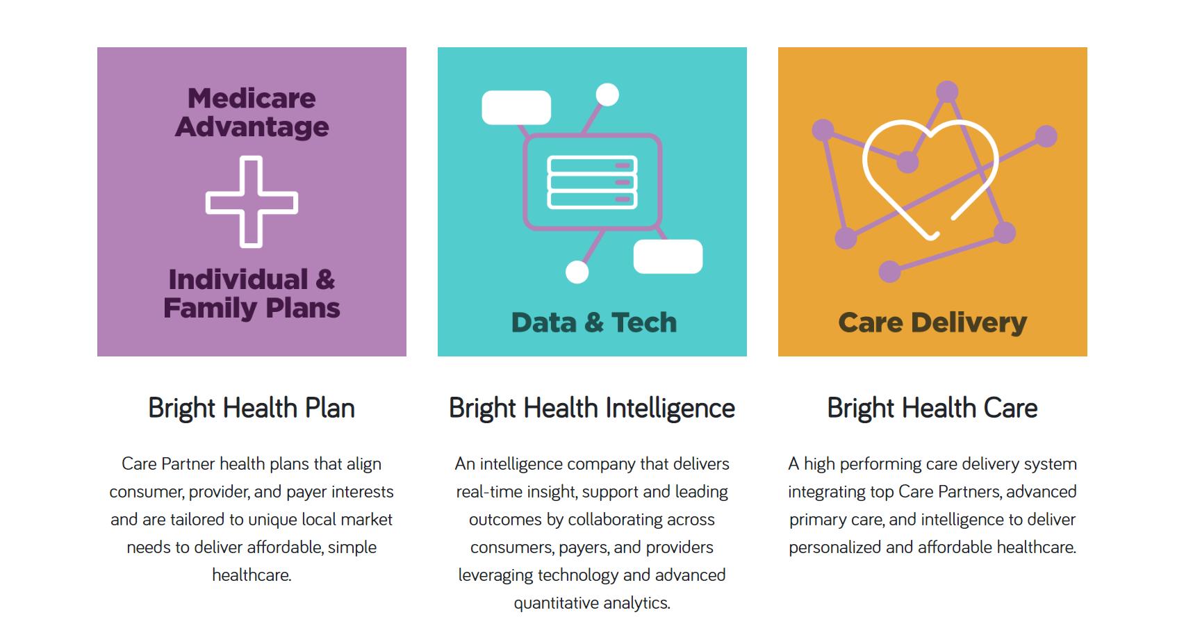 Medicare Advantage Plans >> Bright Health Lands 635m To Expand Medicare Advantage Plans