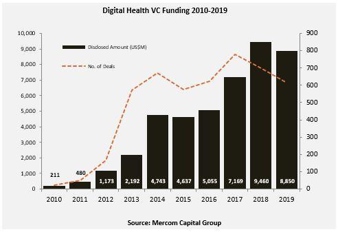 Global Digital Health VC Funding Declined At $8.9B in 2019, Mercom Reports