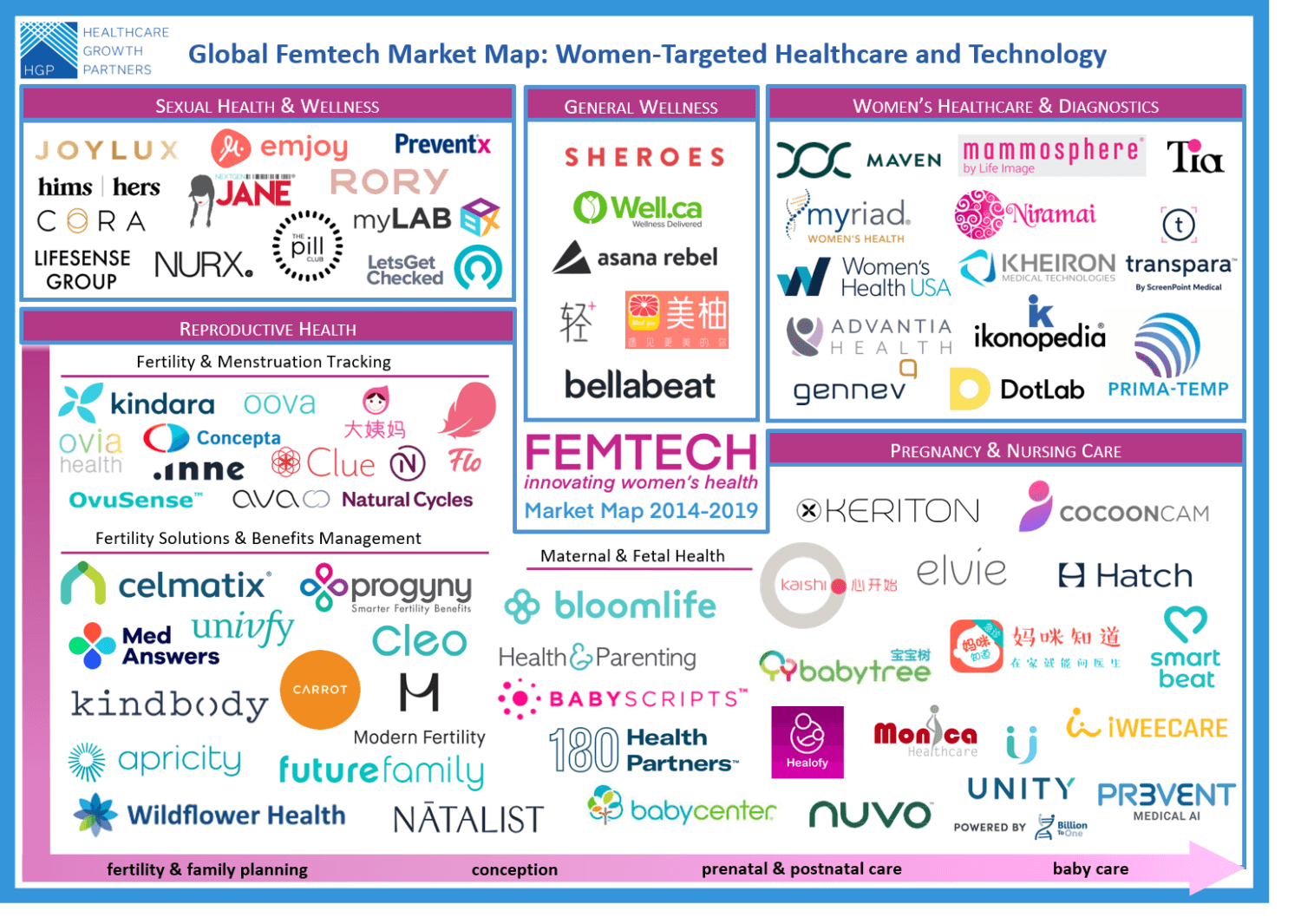 Analysis: Why Digital Health Investors are Falling in Love with Femtech