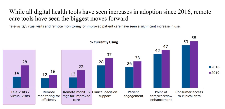 AMA: 7 Physician Digital Health Adoption Trends Driving Digital Transformation