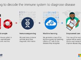 """To generate immune response data, Adaptive will open enrollment in April to collect de-identified blood samples, using a LabCorp-enabled mobile phlebotomy service, from individuals diagnosed with or recovered from COVID-19 in a virtual clinical trial managed by Covance. Immune cell receptors from these blood samples will be sequenced using Illumina platform technology and mapped to SARS-CoV-2-specific antigens that will have been confirmed by Adaptive's proprietary immune medicine platform to induce an immune response. The immune response signature found from the initial discovery work and the initial set of samples will be uploaded to the open data access portal. Leveraging Microsoft's hyperscale machine learning capabilities and the Azure cloud platform, the accuracy of the immune response signature will be continuously improved and updated online in real time as more trial samples are sequenced from the study. Providence to Serve as Clinical Collaborator To expedite the development and relevance of the immune response signature across the global population, the companies are seeking additional participation from institutions and research groups around the world to contribute blood samples to this open data initiative. Providence, a large health system with 51 hospitals, including the one near Seattle that treated the first U.S. COVID-19 patient, is an initial clinical collaborator. """"The solution to COVID-19 is not likely going to come from one person, one company or one country. This is a global issue, and it will be a global effort to solve it,"""" said Peter Lee, corporate vice president, AI and Research, Microsoft. """"Making critical information about the immune response accessible to the broader research community will help advance ongoing and new efforts to solve this global public health crisis, and we can accomplish this goal through our proven TCR-Antigen mapping partnership with Adaptive."""" Timing & Enrollment Timing and enrollment details about the upcoming s"""