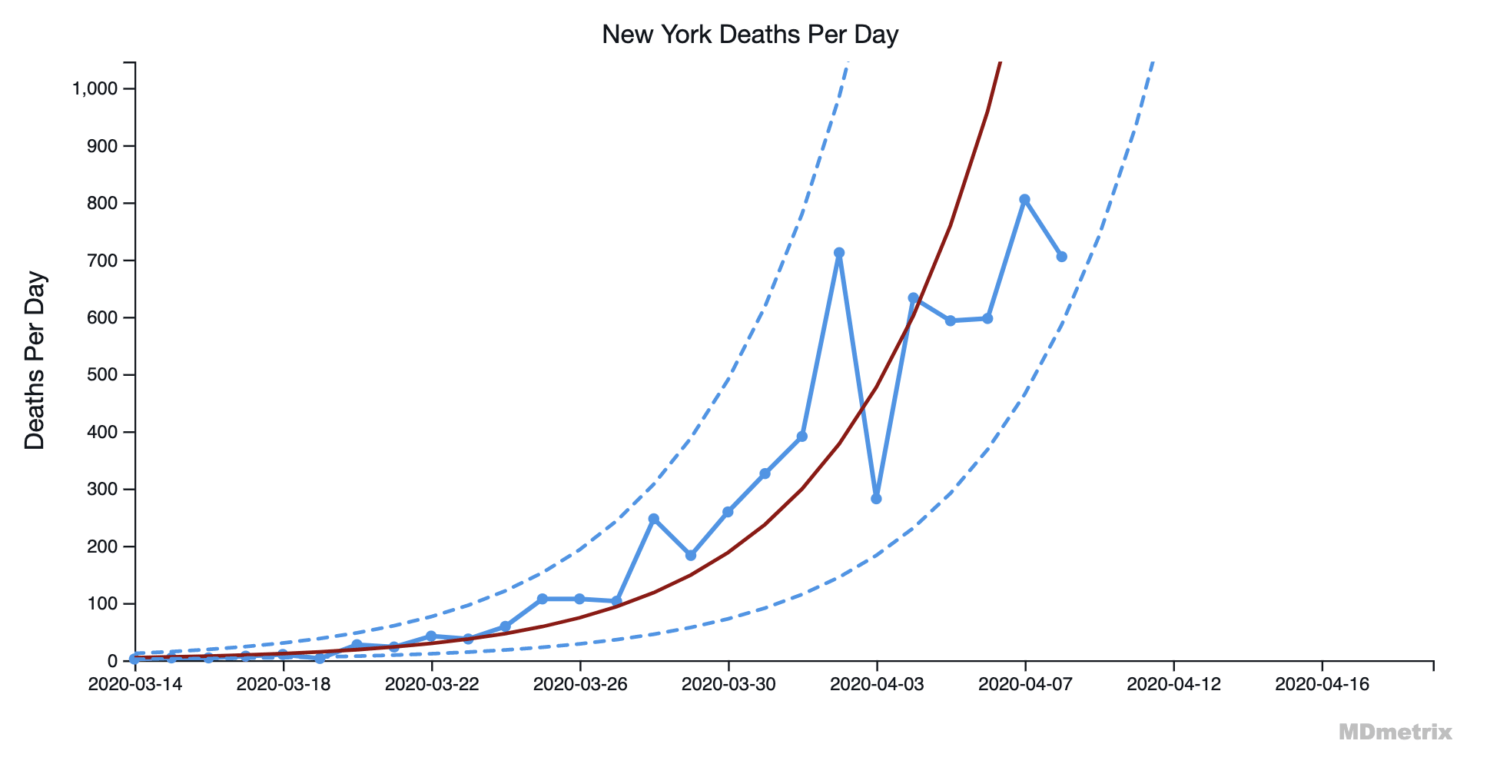 COVID Death Rates: Which States are Really Flattening the Curve?