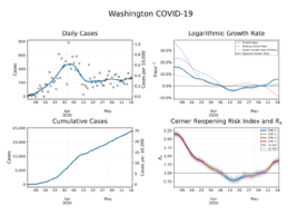 Cerner Releases COVID-19 Reopening & Social Distancing Projections Dashboard