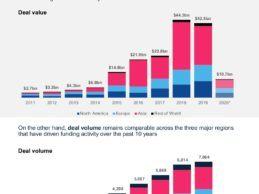 2020 H1 Deep Dive on the Global Digital Health Sector Landscape Report