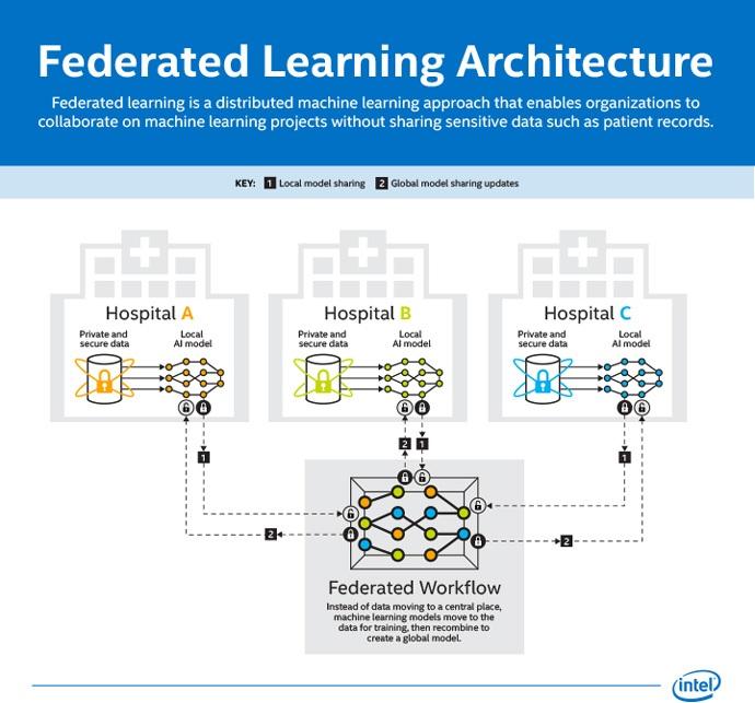 Intel & UPenn Announce AI Initiative to Identify Brain Tumors Through Secure Data