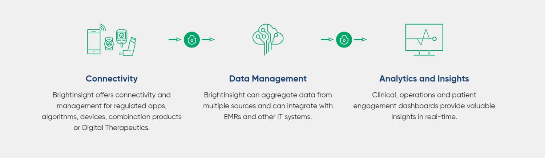 BrightInsight Raises $40M Regulated Digital Health Platform for Biopharma & Medtech