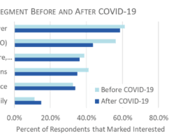 Report: State of Health IT Private Equity in the Era of COVID-19