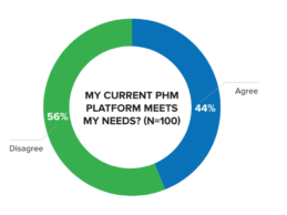 56% of Health Leaders State Their Current PHM Solution Falls Short, Fails to Address Current Needs