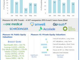 HGP Semi-Annual Health IT Market Review: 6 Key Trends to Know