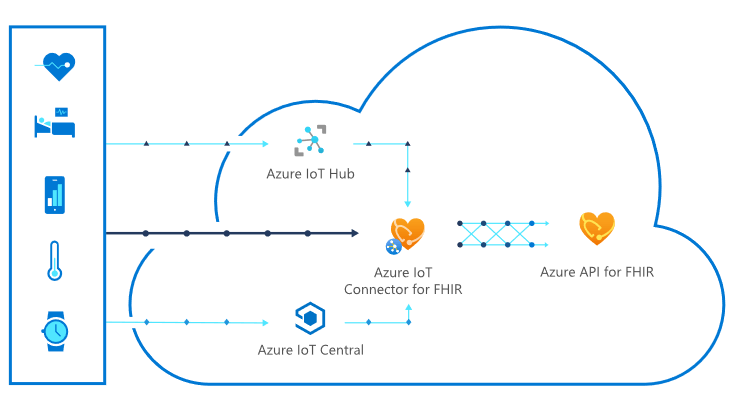 Microsoft Releases Public Preview of Azure IoT Connector for FHIR to Empower Health Teams