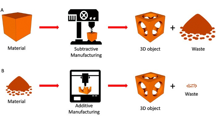 Growth in the Adoption of 3D Printing Technology After COVID-19 Isn't A Coincidence
