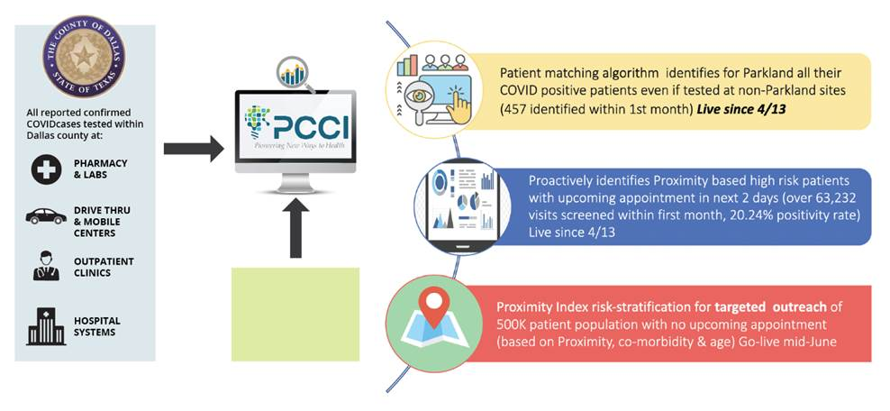 How Parkland Leverages Machine Learning, Geospatial Analytics to Reduce COVID-19 Exposure in Dallas