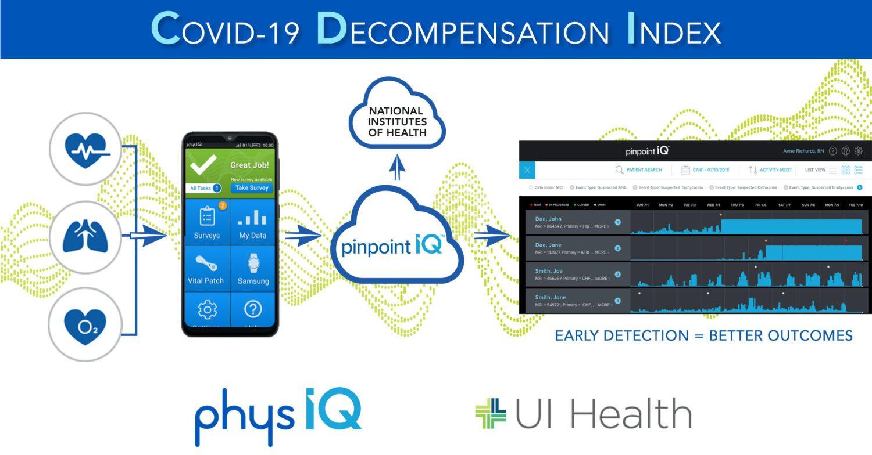 NIH Taps PhysIQ to Develop AI-Based COVID-19 Digital Biomarker