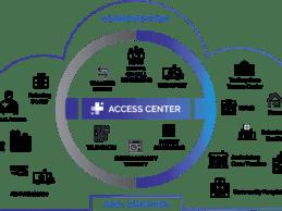 M&A: Central Logic Acquires Patient Care Transition Platform Ensocare