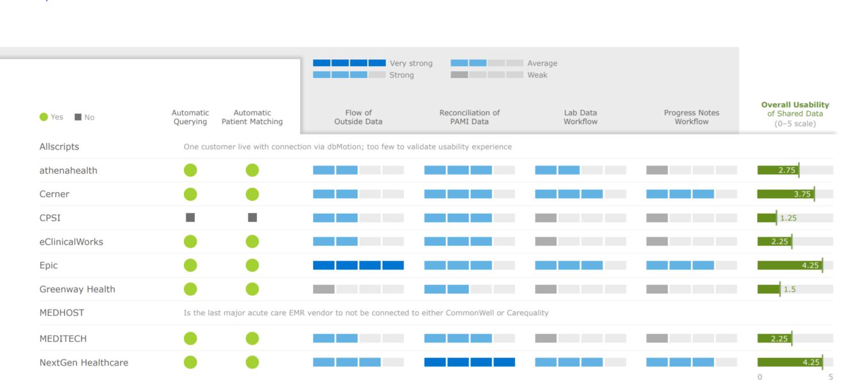 Epic, NextGen, Cerner Best at Making Outside Patient Data Usable, KLAS Finds