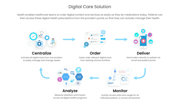 Cerner, Banner Health, Xealth Partner to Simplify How Clinicians Prescribe Digital Health