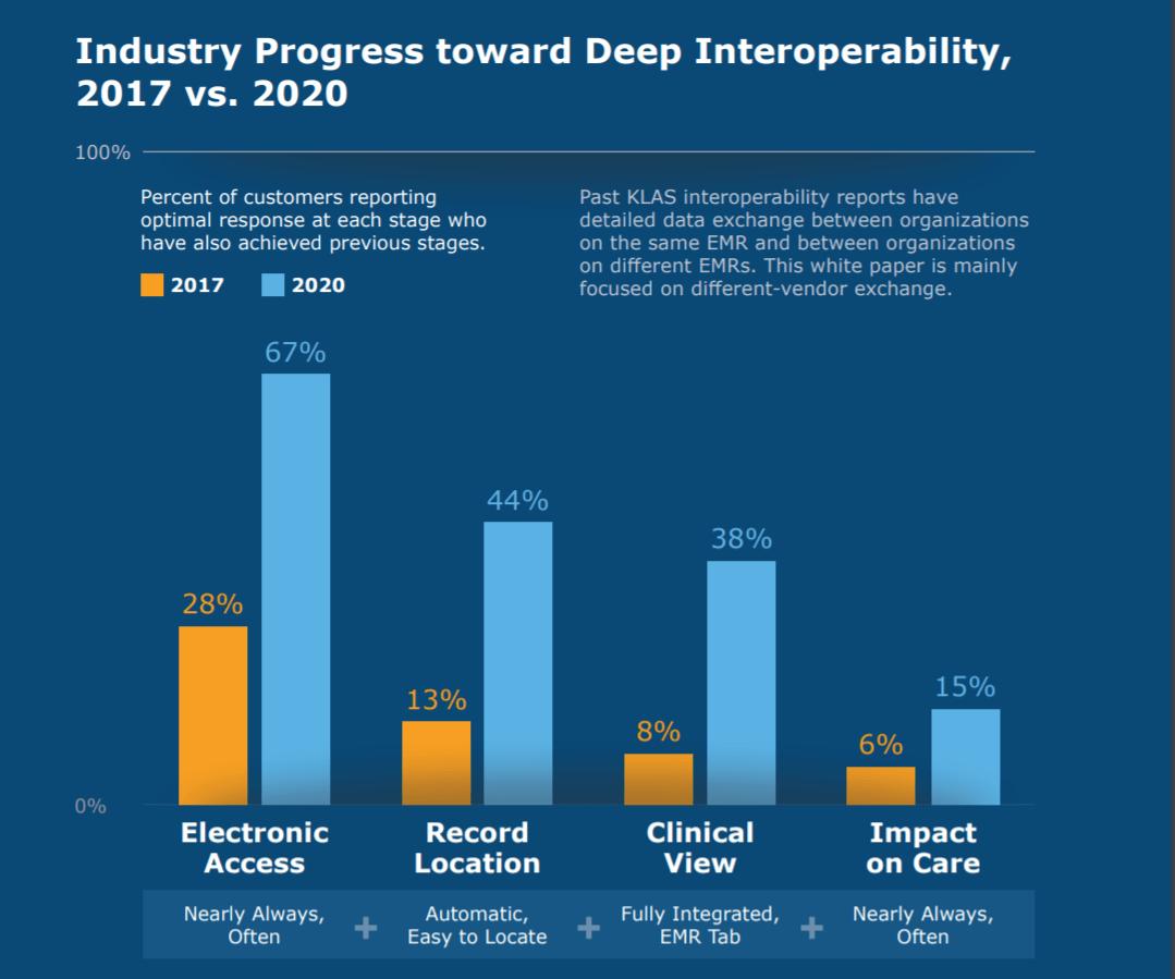 CHIME-KLAS Report Reveals 10 Key EMR Interoperability Trends