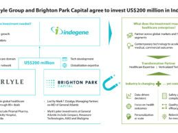 Carlyle and Brighton Park agree to invest US$200 million in Indegene