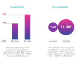 Former Hospital CIO Finds 177% Increase as Hackers Breached 21.3M Healthcare Records in 2H of 2020