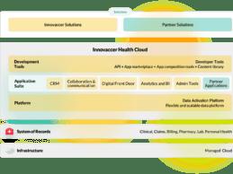 innovacer在innovacer健康云上推出面向支付者的企业数据平台