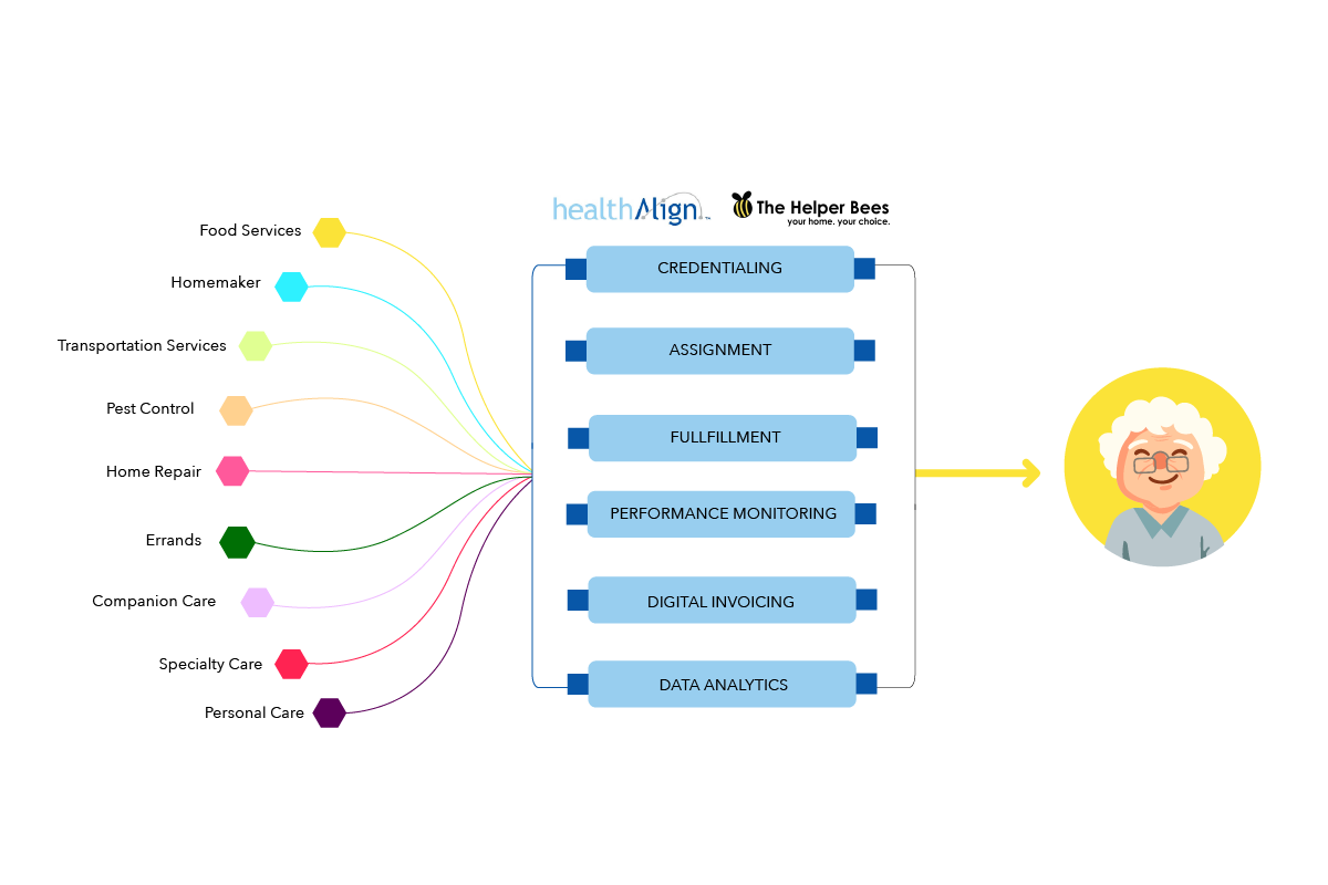 Insurtech Helper Bees Acquires In-Home Care Platform healthAlign