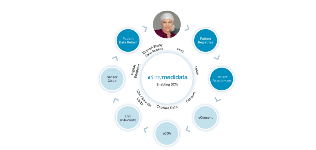 Medidata Launches New Tech to Transform the Patient Clinical Trial Experience