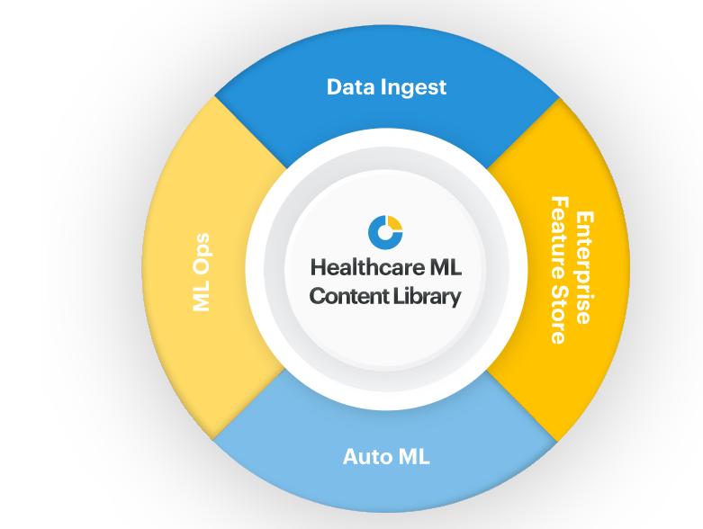 ClosedLoop.ai Raises $34M to Expand Healthcare Data Science Platform
