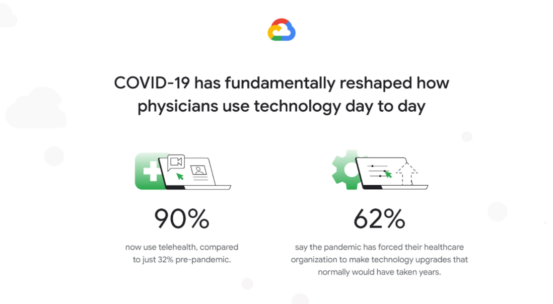 oogle Cloud Unveils New Research examining COVID-19's Acceleration of Innovation in Healthcare