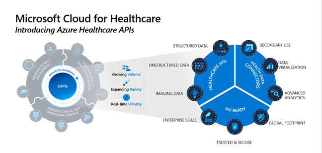 Microsoft Cloud for Healthcare launches Azure Healthcare APIs