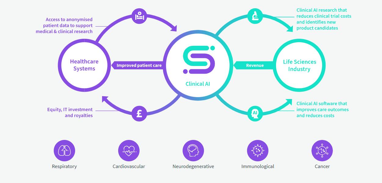Sentara Healthcare Taps Sensyne to Deploy Clinical Algorithms for CKD & CHF