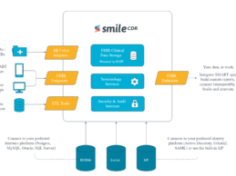 Smile CDR Raises $20M to Expand FHIR-Driven Data Liberation Platform for Interoperability