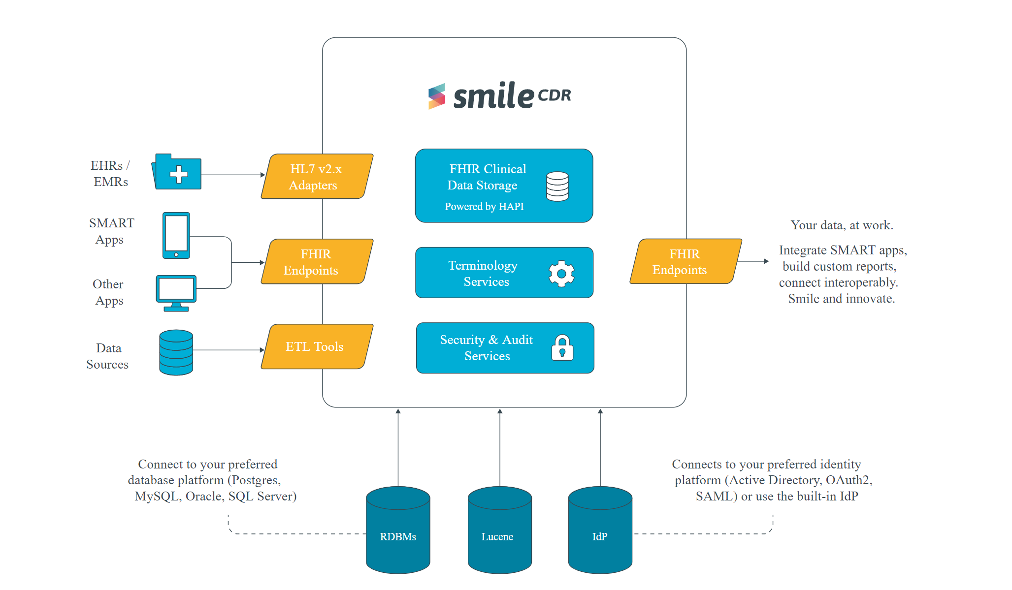 Smile CDR Raises $ 20 Million to Expand FHIR Powered Data Release Platform for Interoperability