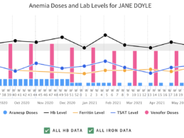 Dosis Expands Dosing Platform to Personalize Anemia Management