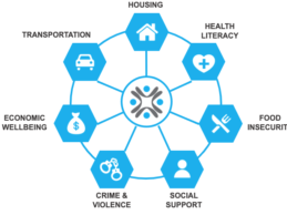 Socially Determined, DataGen Partner to Bring SDoH Insights to Hospitals and Health Systems
