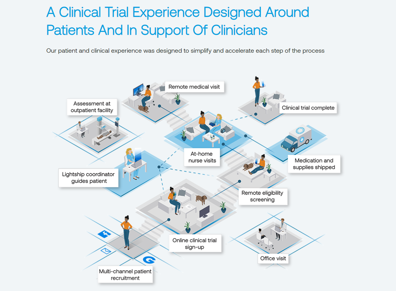 Lightship Raises $40M to Bring Decentralized Clinical Trials at Scale
