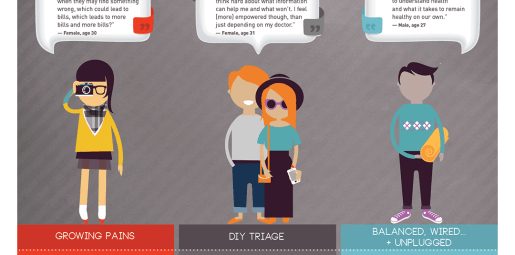 Infographic: How Millennials Are Reshaping Digital Health
